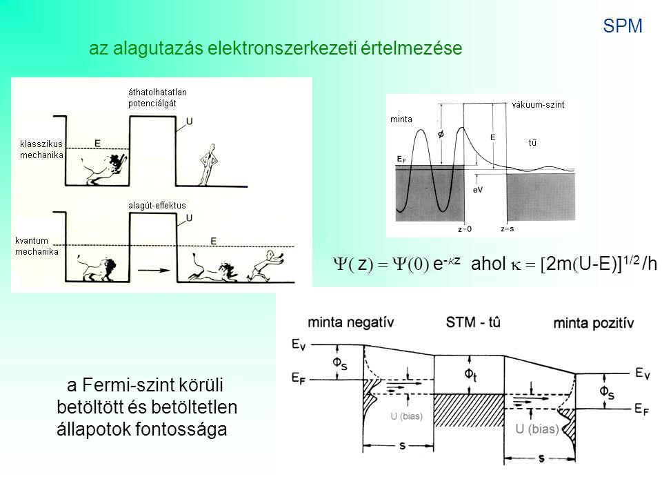 SPM az alagutazás elektronszerkezeti értelmezése. Y( z) = Y(0) e-kz ahol k = [2m(U-E)]1/2 /h. a Fermi-szint körüli.